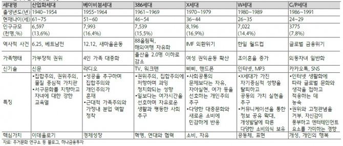 한국의 출생 세대별 특징