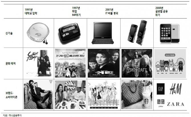 1990년대 이후 한국 소비의 특징: 소프트화, 로컬 브랜드의 성장, 양극화, 가성비 선호,  하나금융투자
