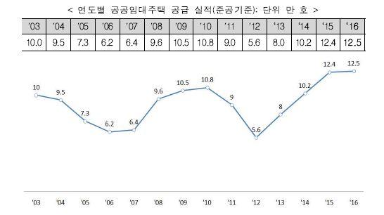 ▲ 연도별 공공임대주택 공급 실적 (자료: 국토교통부)