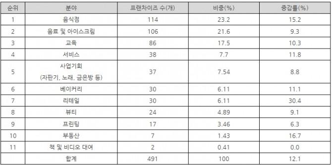 분야별 태국 프랜차이즈 현황(2016년 11월 기준),자료: Thailand Franchise Center